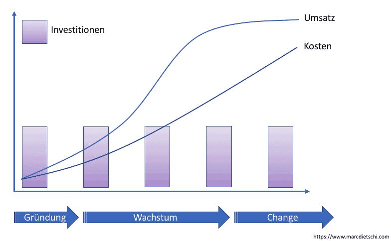 schlecht skalierbare strategie - Evaluation einer Geschäftsidee