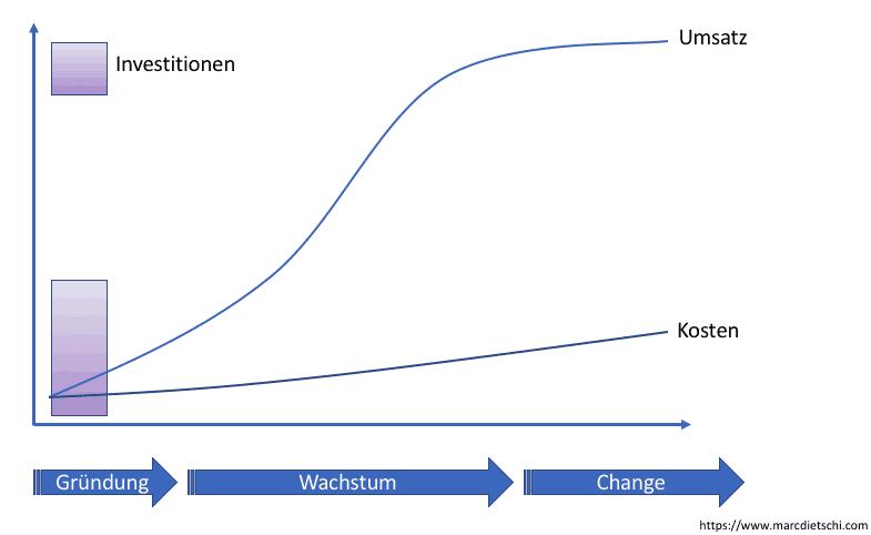 skalierbare strategie - Evaluation einer Geschäftsidee