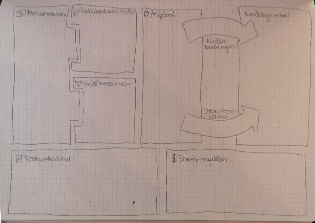 canvas generation 1024x724 - Evaluation einer Geschäftsidee