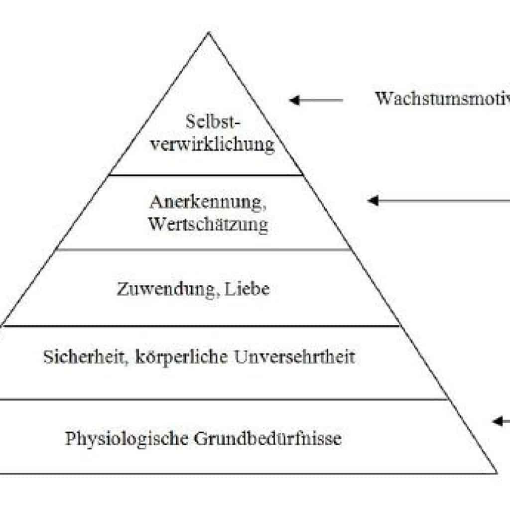 beduerfnis pyramide 530 1024x1024 - CHAKREN - DIE BEDEUTUNG DIESER ENERGIEZENTREN