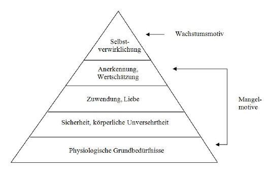 beduerfnis pyramide 530 - Virales Marketing